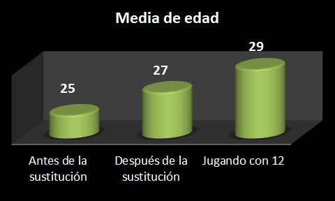 gráfico sobre edades medias