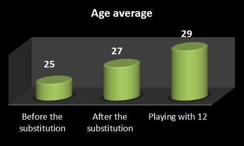 graphic on mean ages