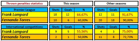 Statistics of penalties shot by Lampard and Torres